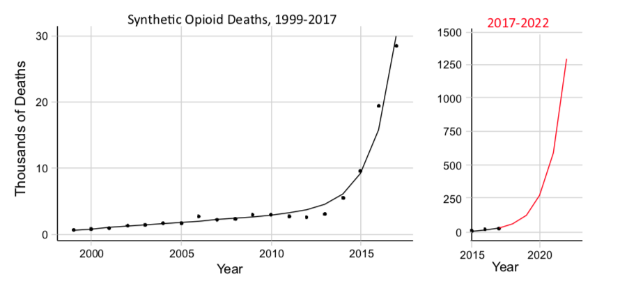 opioide-deces-statitiques-prevision-illicit-trade